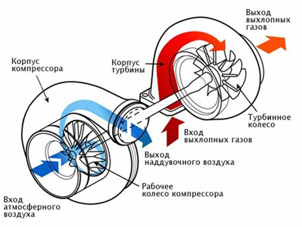 Турбина на фольксваген т4 acv схема