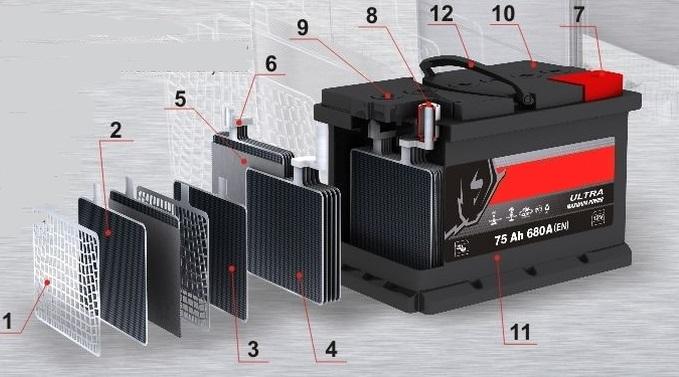 Главные неисправности аккумуляторной батареи
