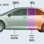 Сравнительная характеристика экономичности автомобилей