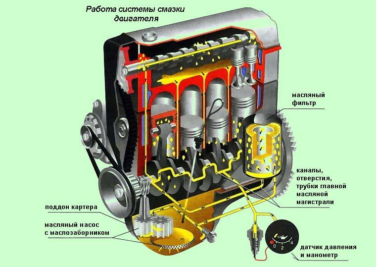 Cистема смазки двигателя внутреннего сгорания