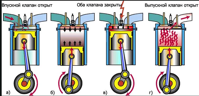 Четырехтактный двигатель: описание,фото.
