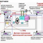 Устройство и принцип работы системы курсовой устойчивости ESC